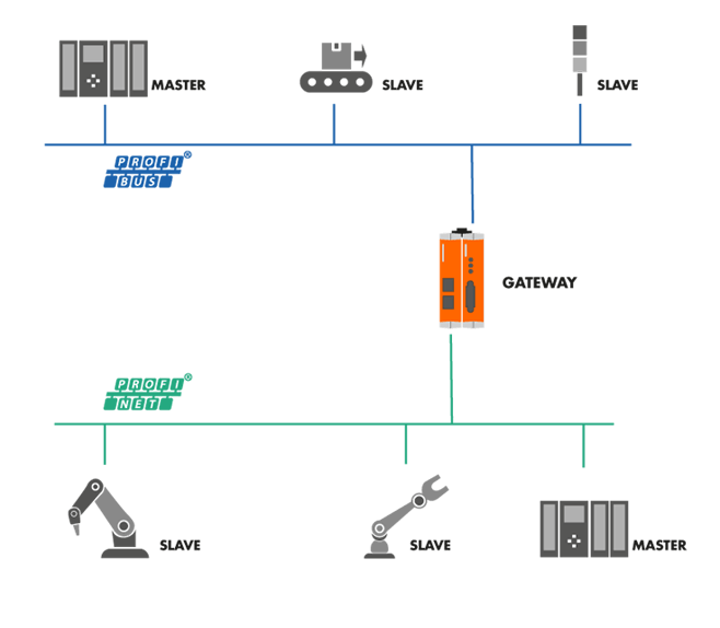 Schematic diagram of KUNBUS gateway set up