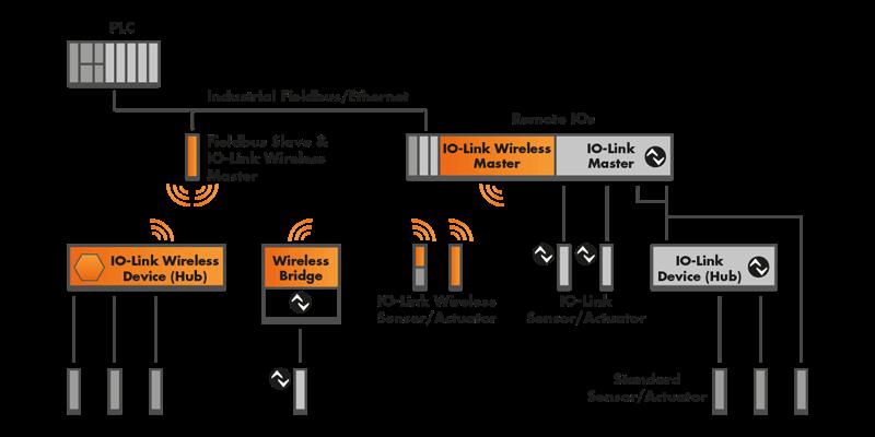 [SCHEMATICS_48EU]  IO-Link Wireless Technology - KUNBUS GMBH | Wireless Schematic |  | kunbus